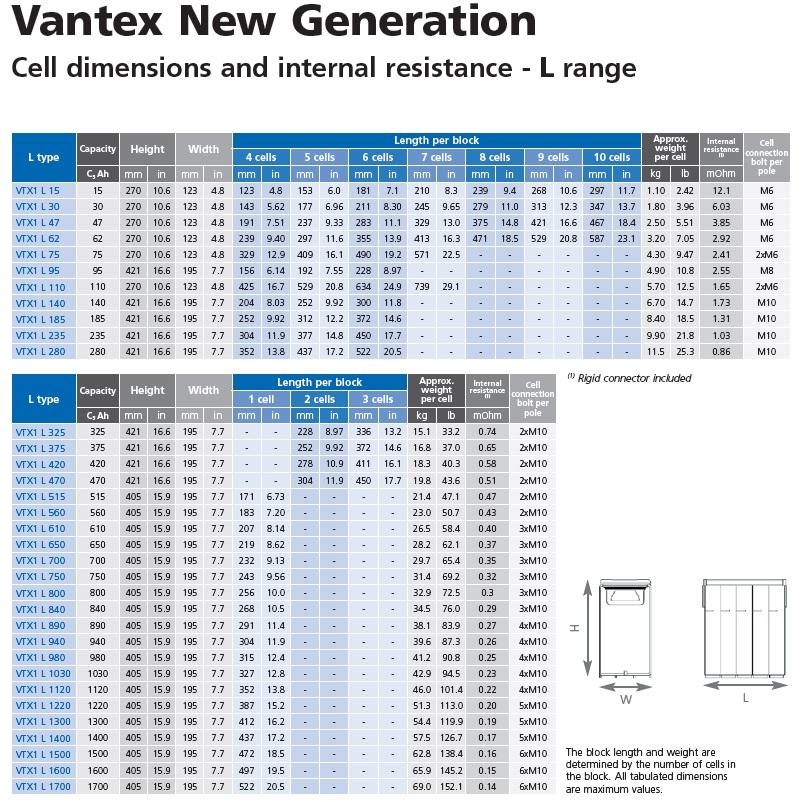 Total Overview Alcad VTX 1L Range